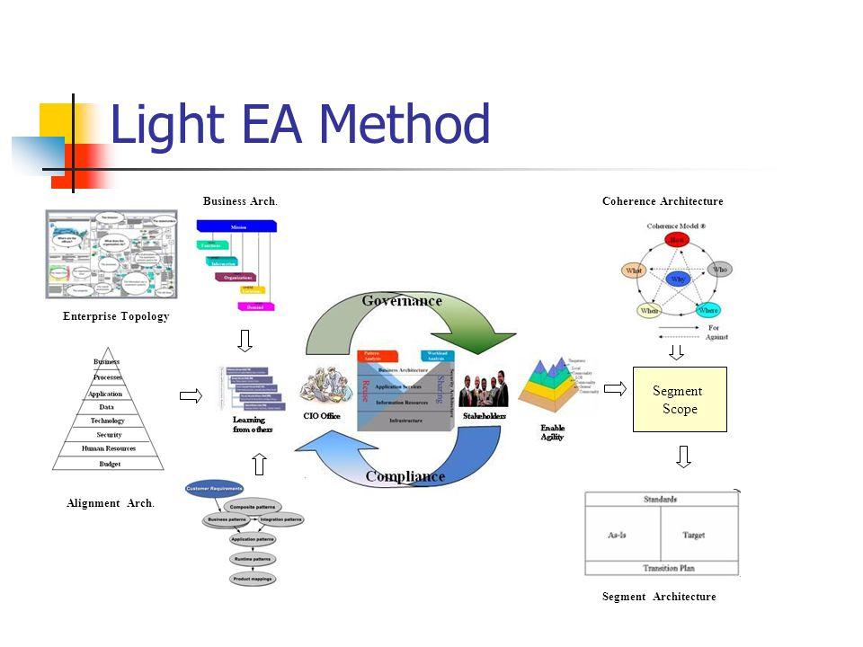 Light EA Method Coherence Architecture Enterprise Topology Segment