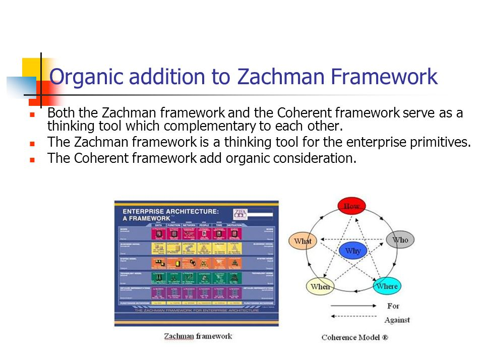 Organic addition to Zachman Framework