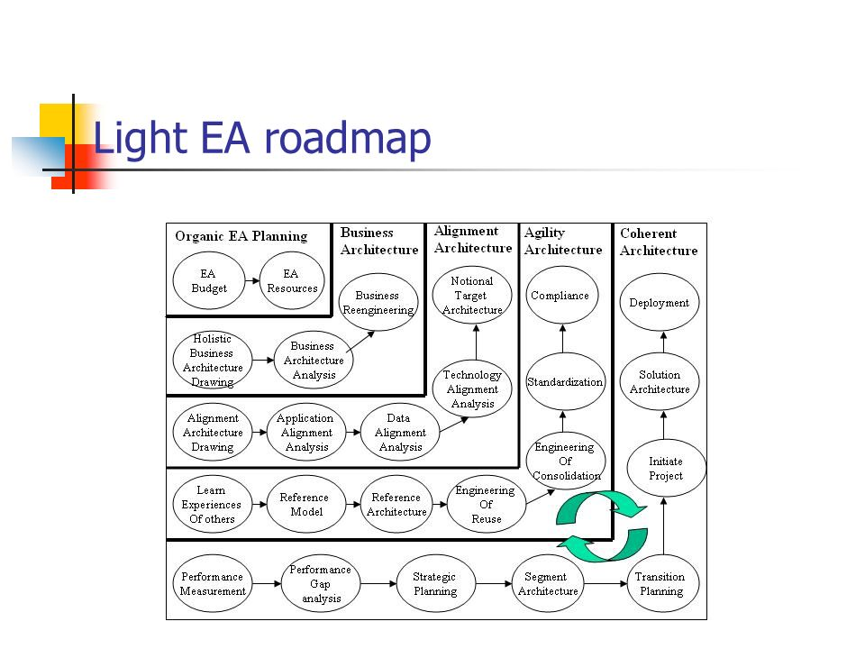 Light EA roadmap