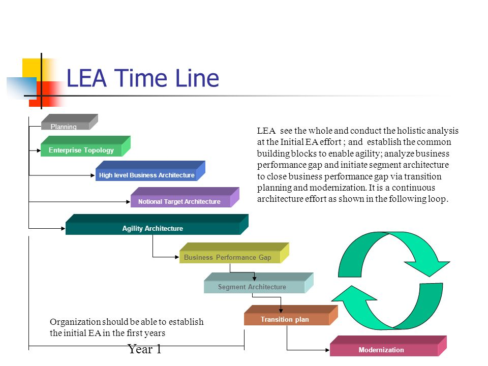 LEA Time Line Planning.