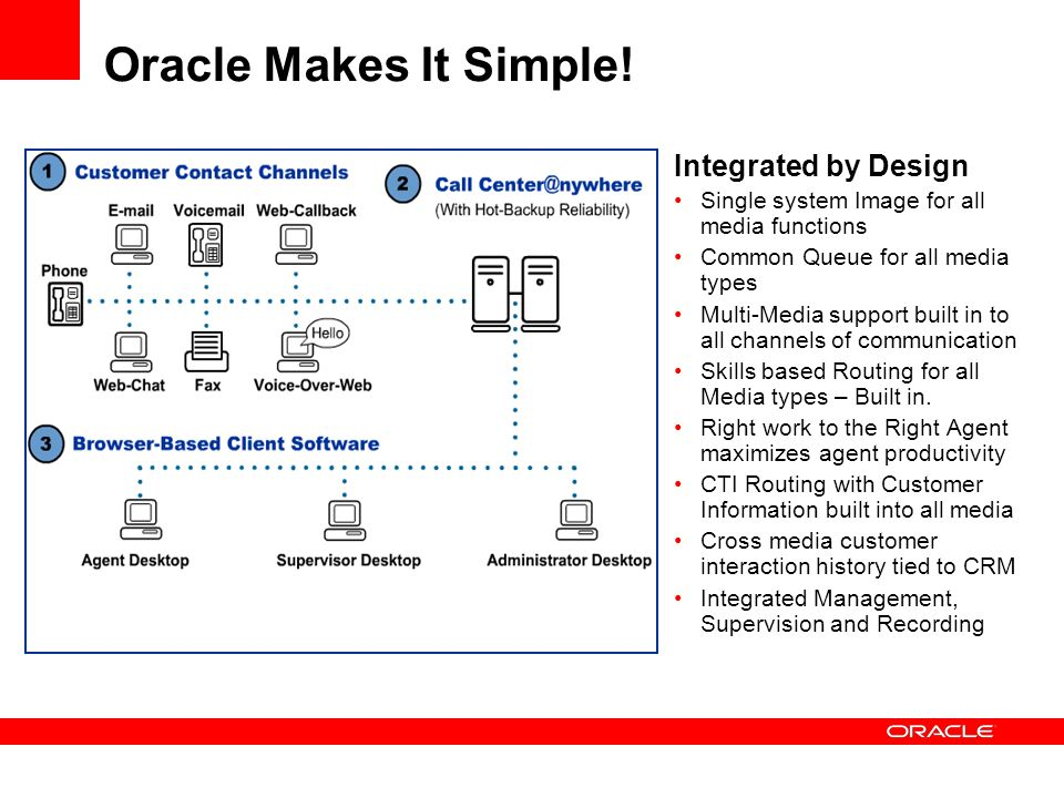 Oracle Makes It Simple! Integrated by Design