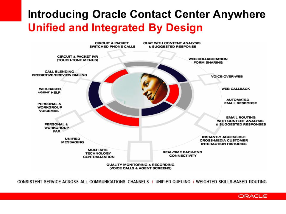 Introducing Oracle Contact Center Anywhere Unified and Integrated By Design