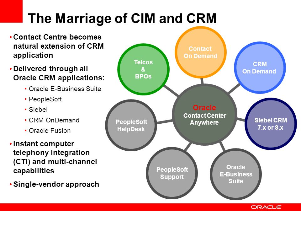 The Marriage of CIM and CRM