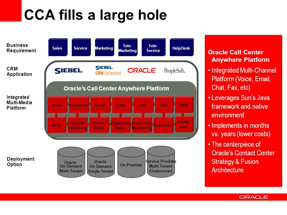 Oracle's Call Center Anywhere Platform