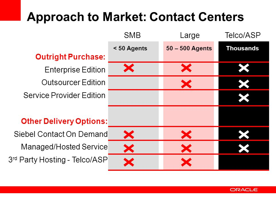 Approach to Market: Contact Centers