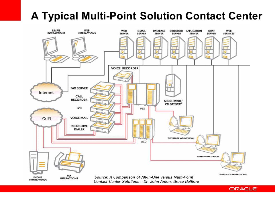 A Typical Multi-Point Solution Contact Center