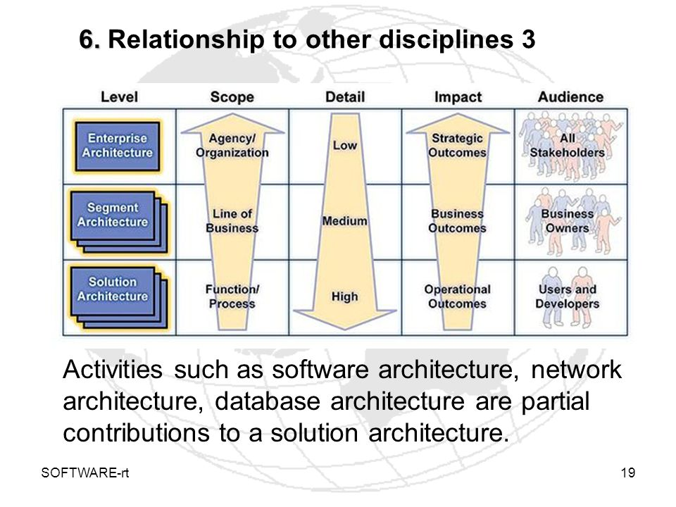6. Relationship to other disciplines 3