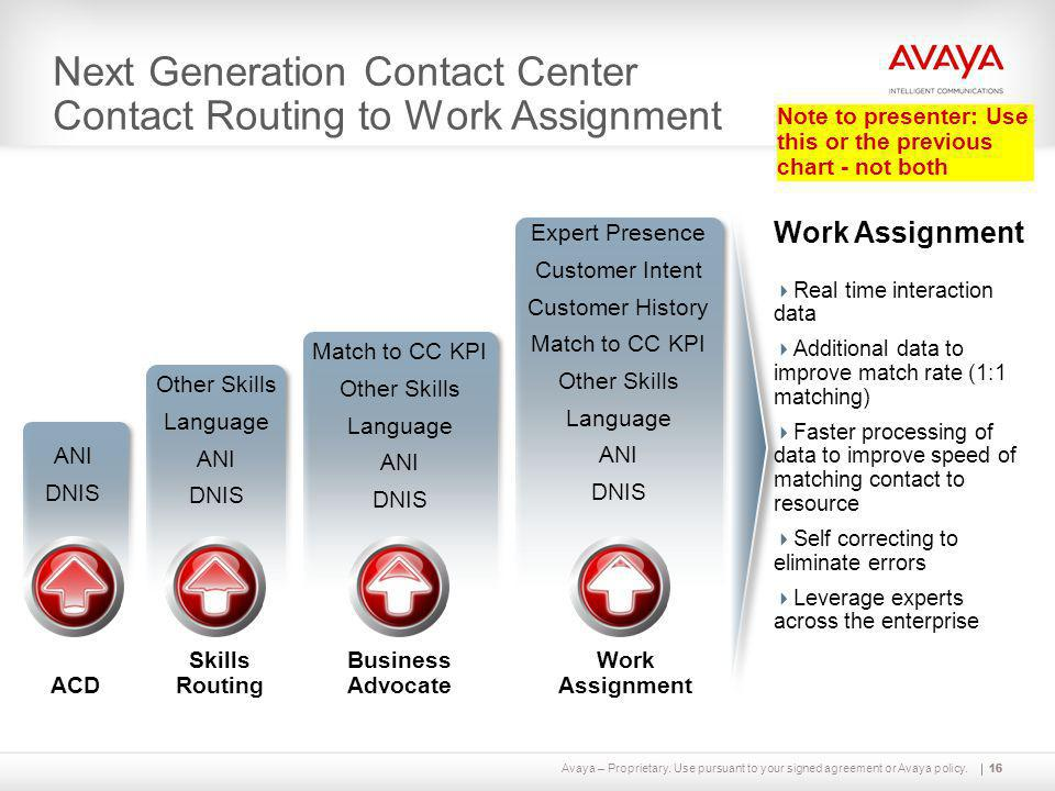 Next Generation Contact Center Contact Routing to Work Assignment
