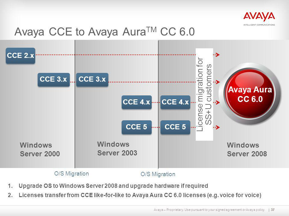 Avaya CCE to Avaya AuraTM CC 6.0