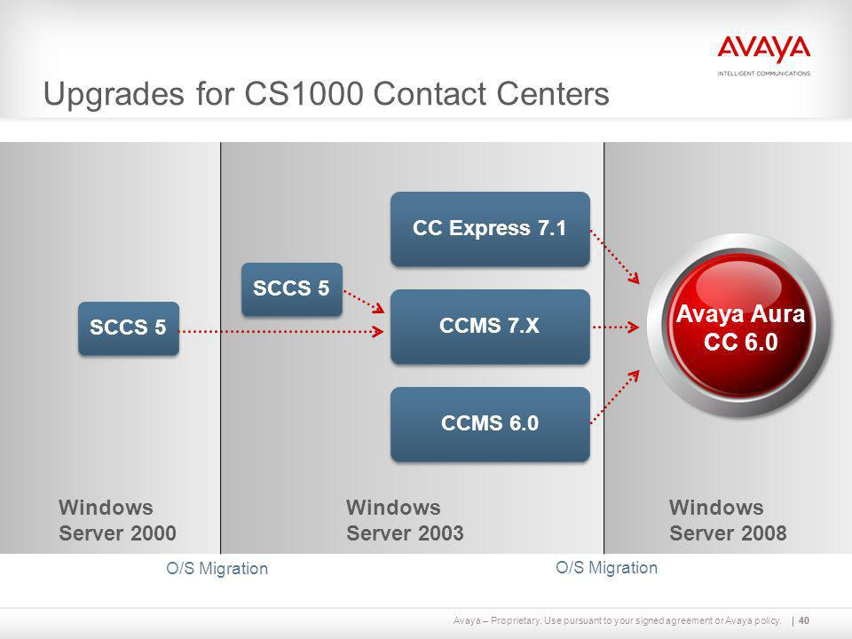 Upgrades for CS1000 Contact Centers