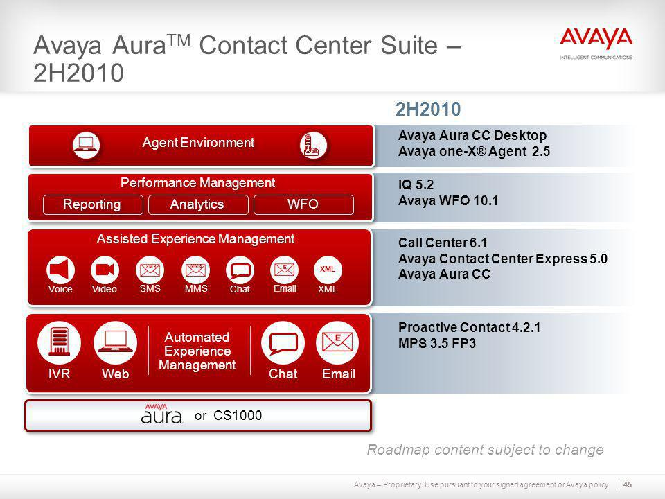 Avaya AuraTM Contact Center Suite – 2H2010