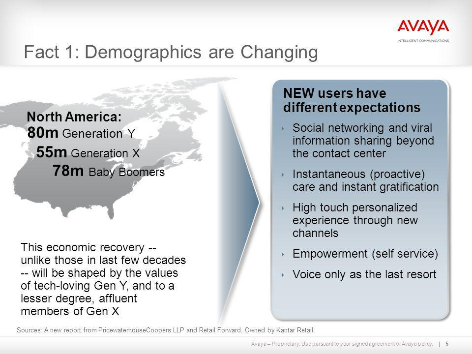 Fact 1: Demographics are Changing
