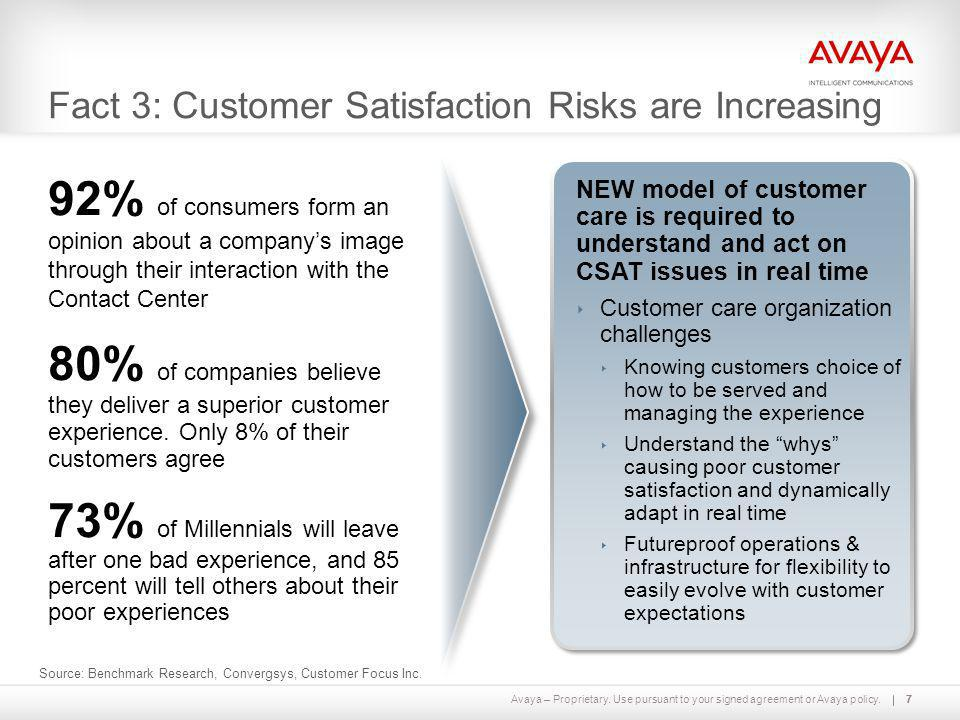 Fact 3: Customer Satisfaction Risks are Increasing