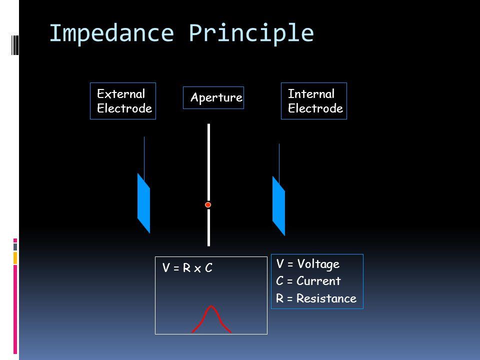 Impedance Principle External Electrode Internal Electrode Aperture
