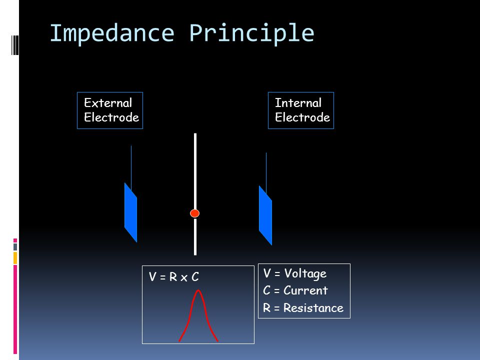 Impedance Principle Aperture External Electrode Internal Electrode