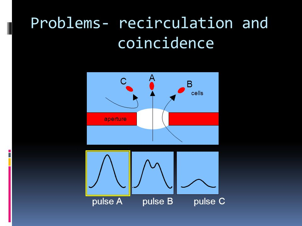 Problems- recirculation and coincidence