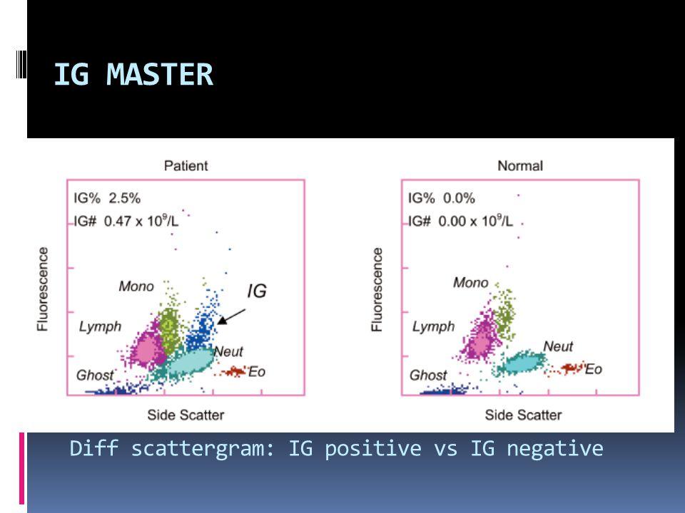 IG MASTER Diff scattergram: IG positive vs IG negative