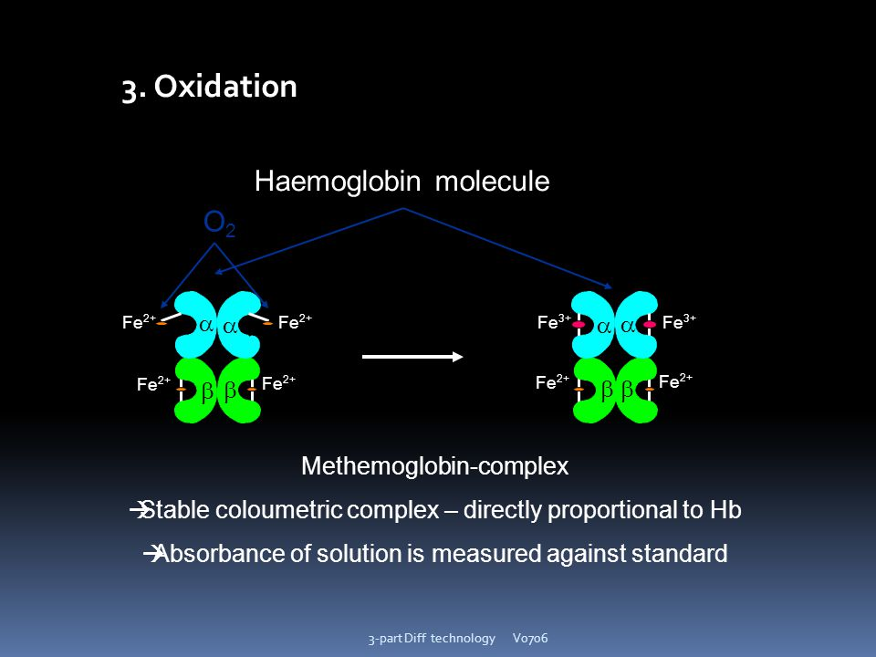 3. Oxidation Haemoglobin molecule O2       Methemoglobin-complex