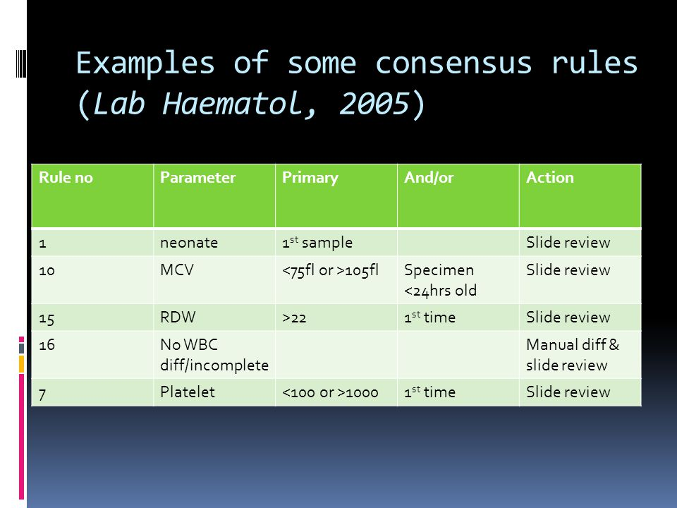 Examples of some consensus rules (Lab Haematol, 2005)