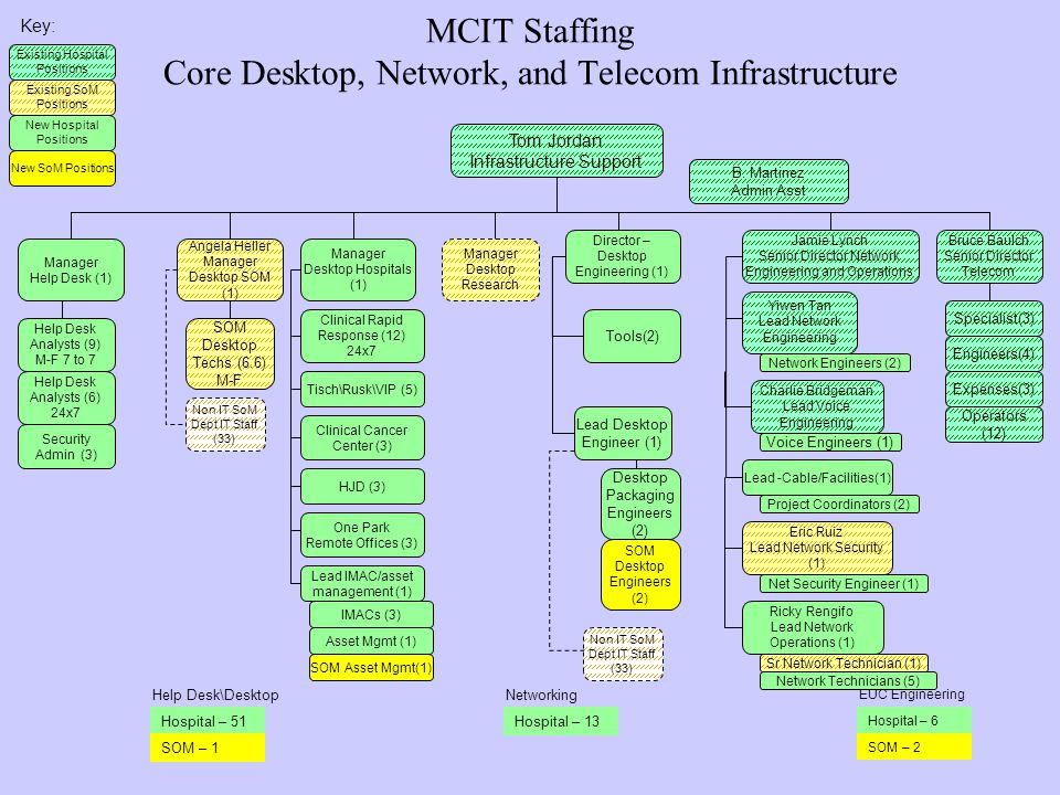 MCIT Staffing Core Desktop, Network, and Telecom Infrastructure