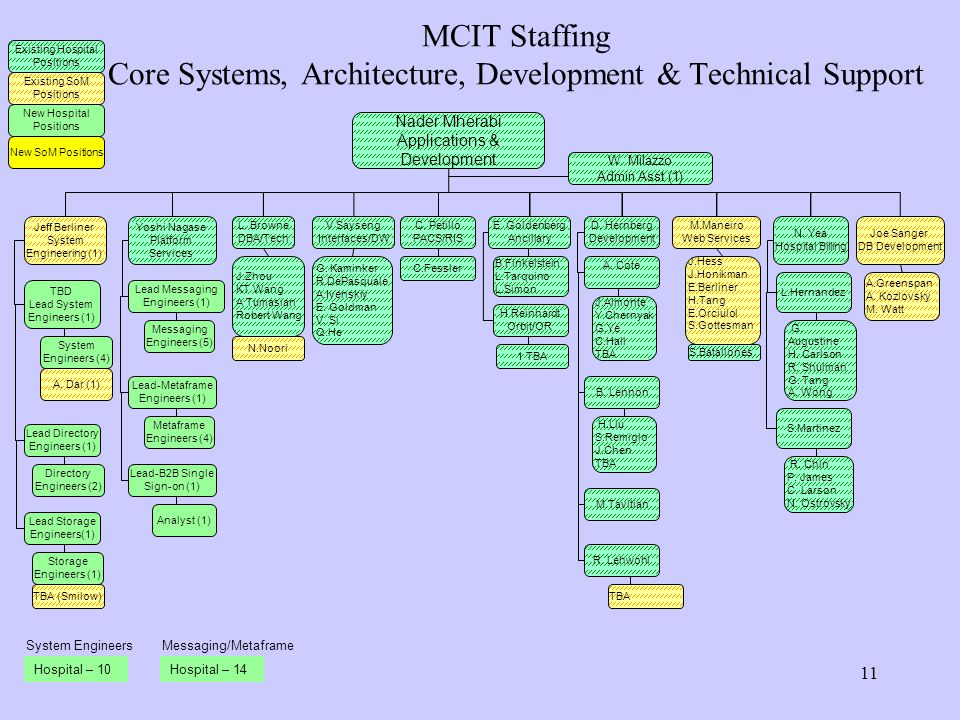 MCIT Staffing Core Systems, Architecture, Development & Technical Support