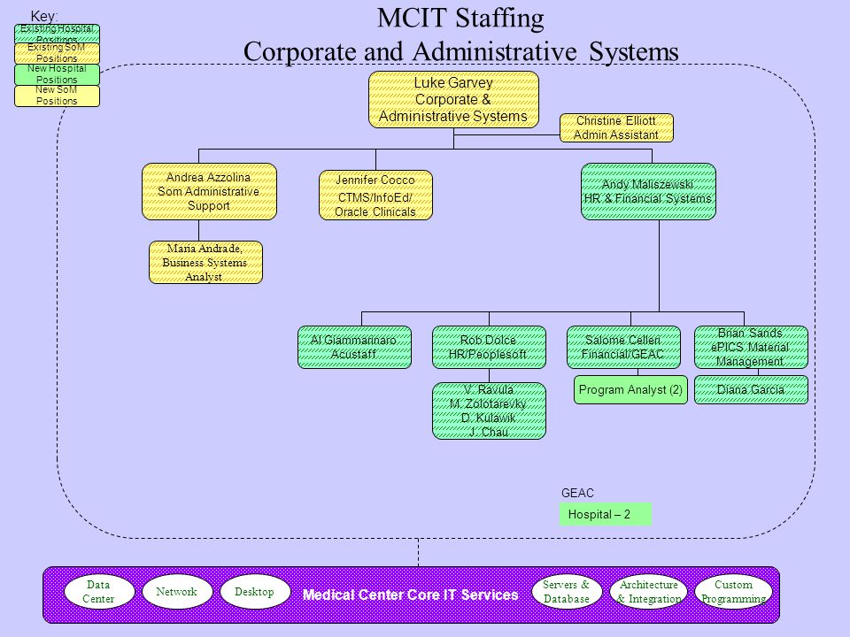 MCIT Staffing Corporate and Administrative Systems