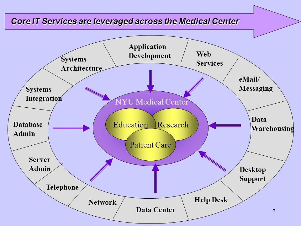 Core IT Services are leveraged across the Medical Center