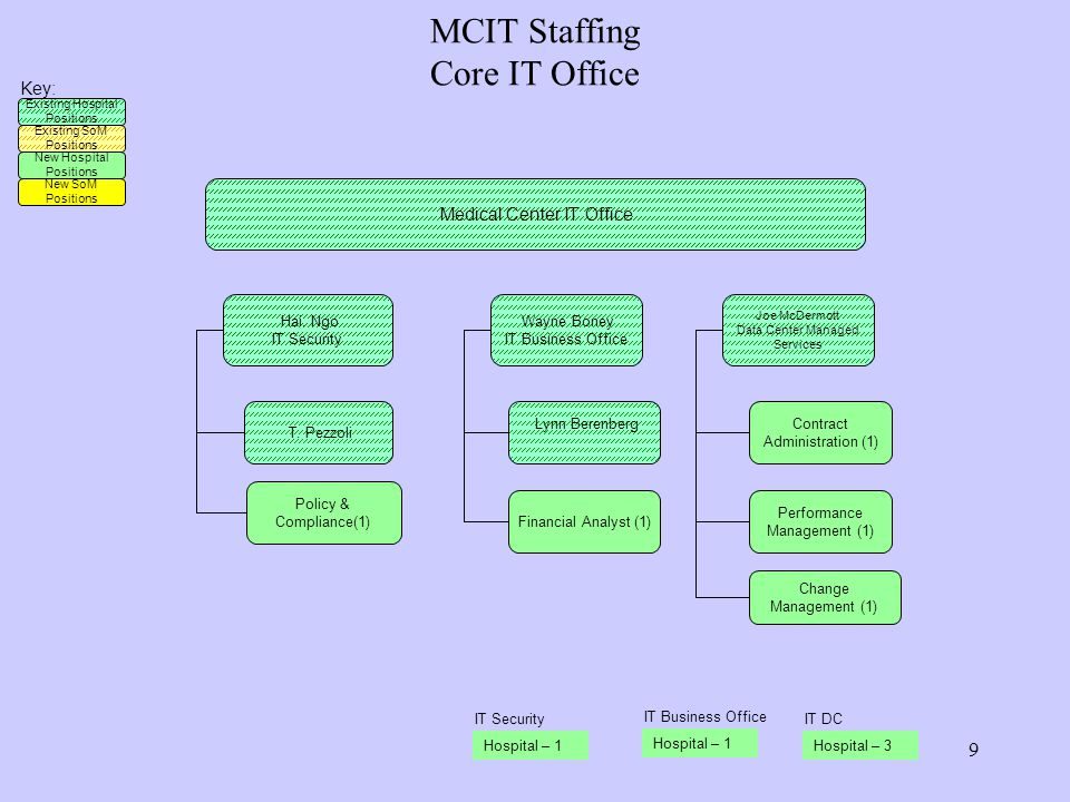 MCIT Staffing Core IT Office