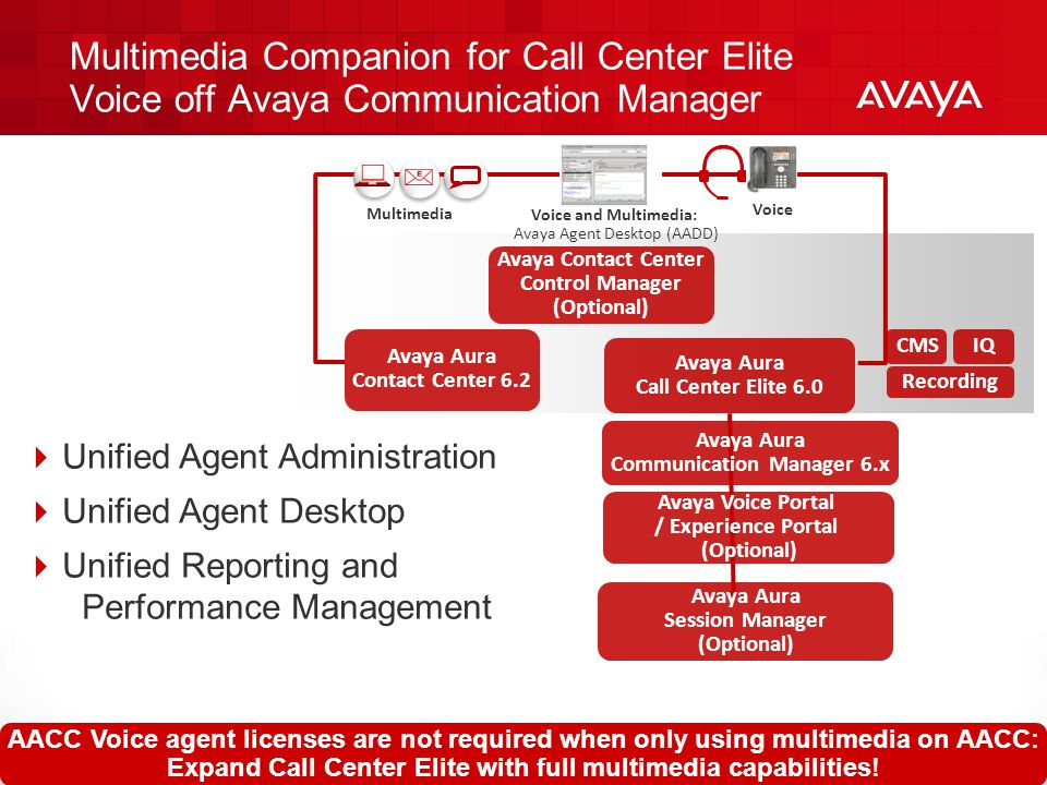 Multimedia Companion for Call Center Elite Voice off Avaya Communication Manager