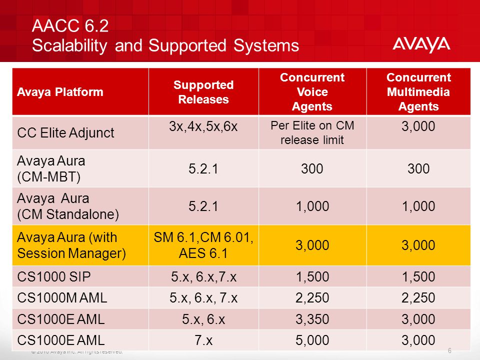 AACC 6.2 Scalability and Supported Systems