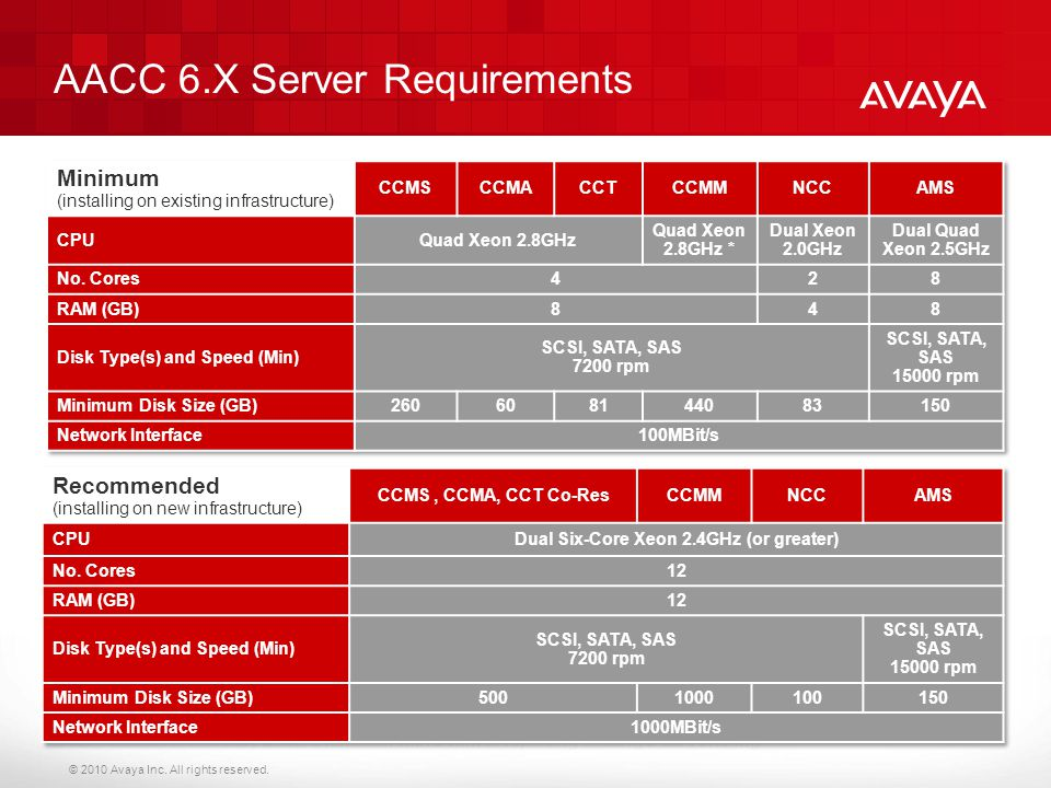 AACC 6.X Server Requirements