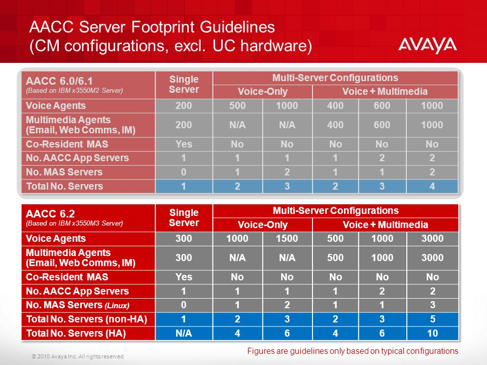 Multi-Server Configurations Multi-Server Configurations