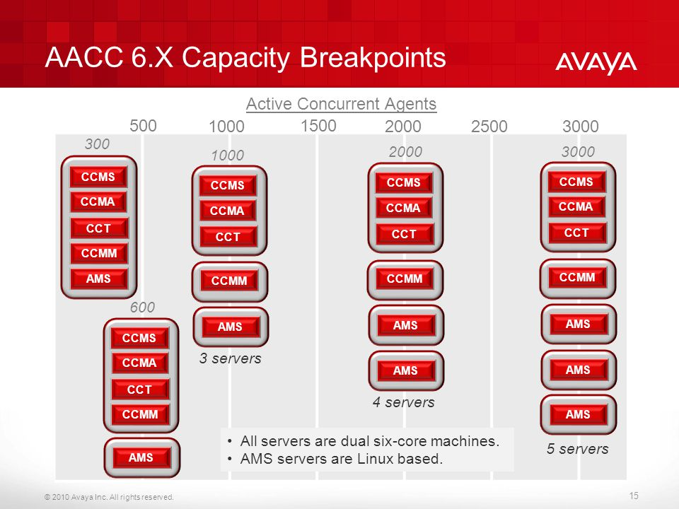 AACC 6.X Capacity Breakpoints
