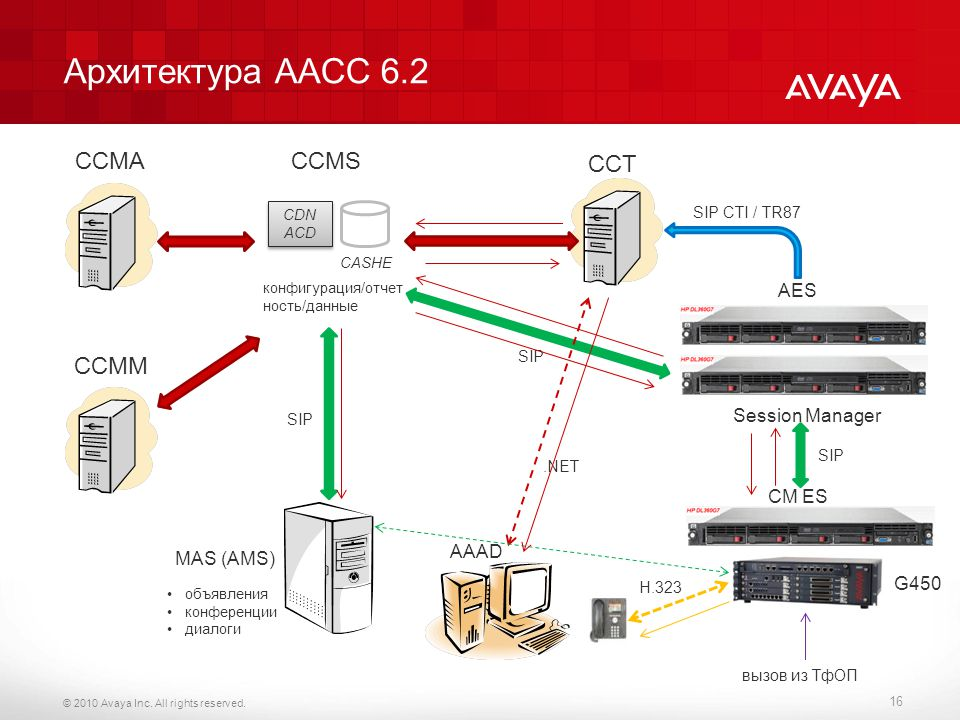 Архитектура AACC 6.2 CCMA CCMS CCT CCMM AES Session Manager CM ES AAAD