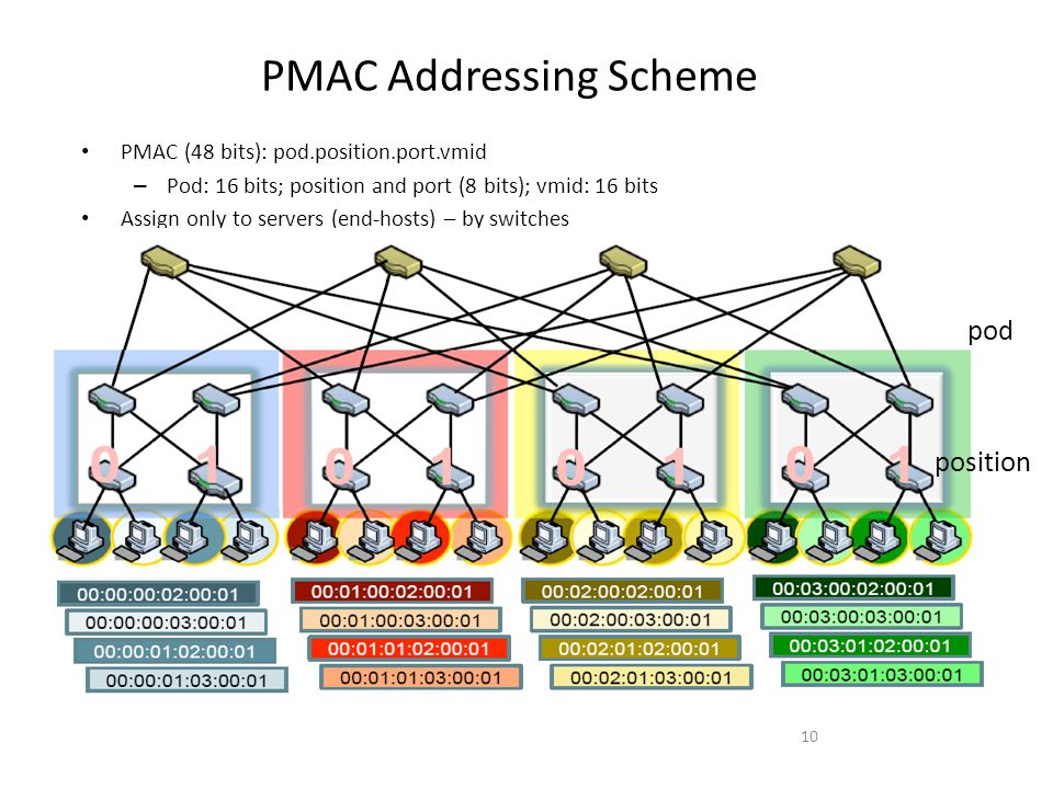 PMAC Addressing Scheme