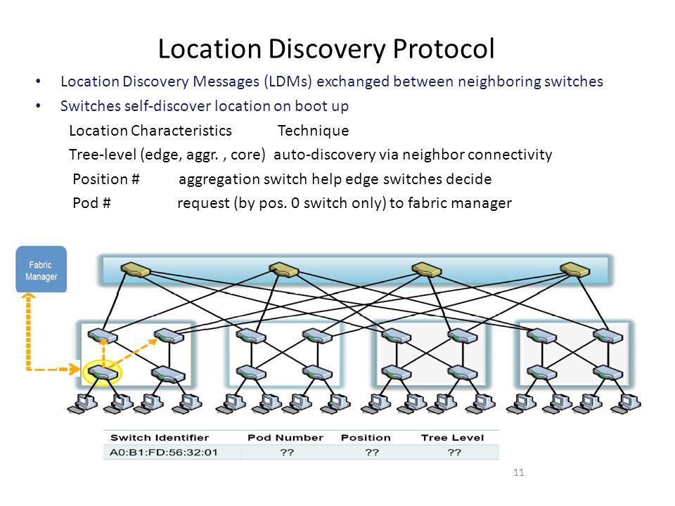Location Discovery Protocol