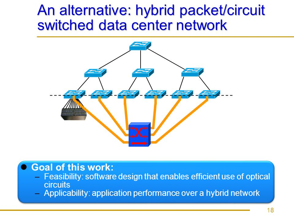 An alternative: hybrid packet/circuit switched data center network