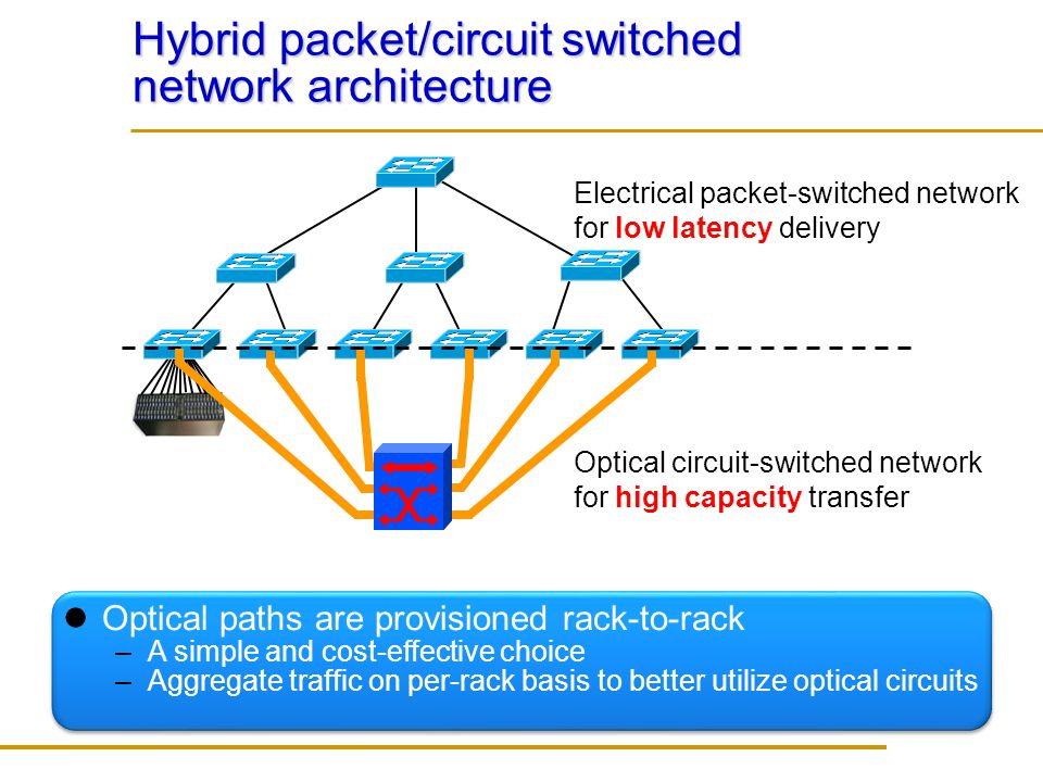 Hybrid packet/circuit switched network architecture