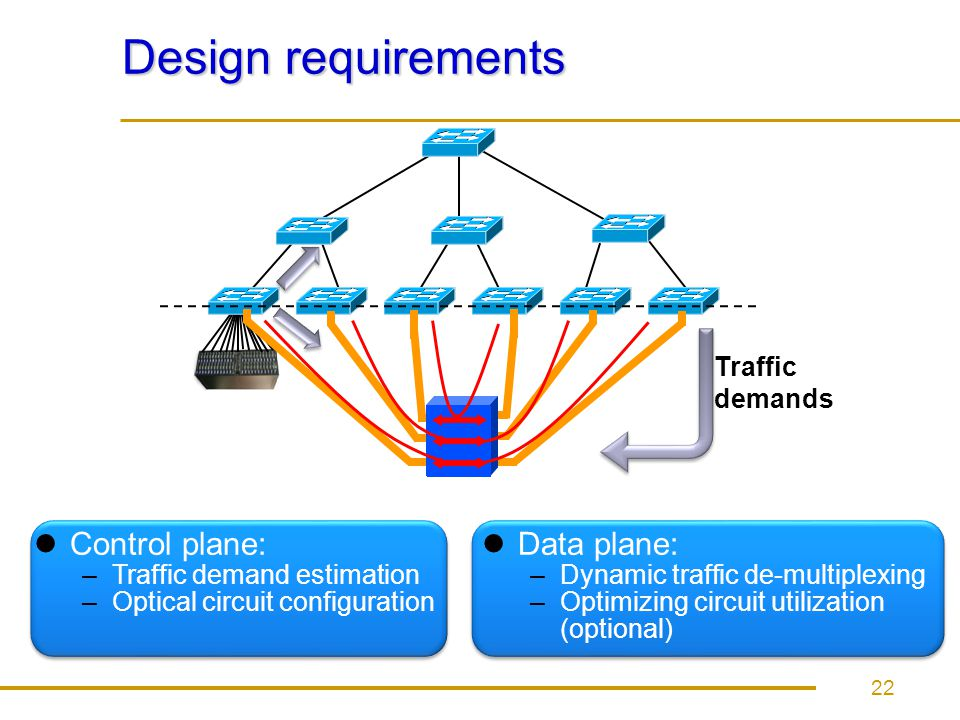 Design requirements Control plane: Data plane: Traffic demands