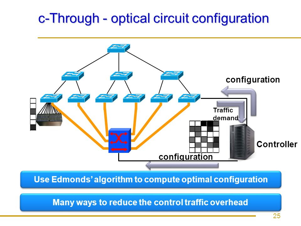 c-Through - optical circuit configuration