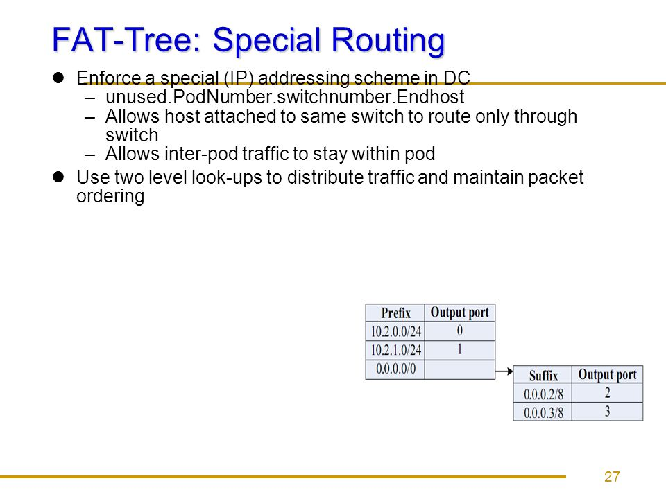 FAT-Tree: Special Routing