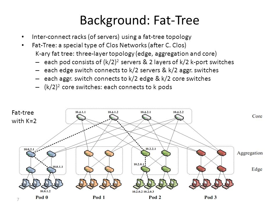 Background: Fat-Tree Inter-connect racks (of servers) using a fat-tree topology. Fat-Tree: a special type of Clos Networks (after C. Clos)