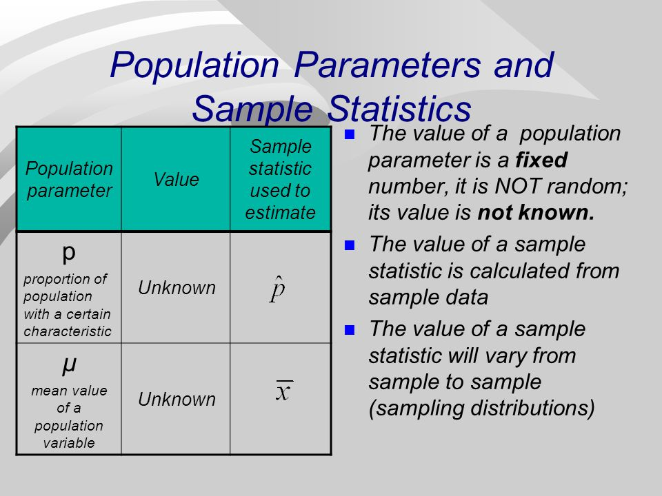 Population Parameters and Sample Statistics