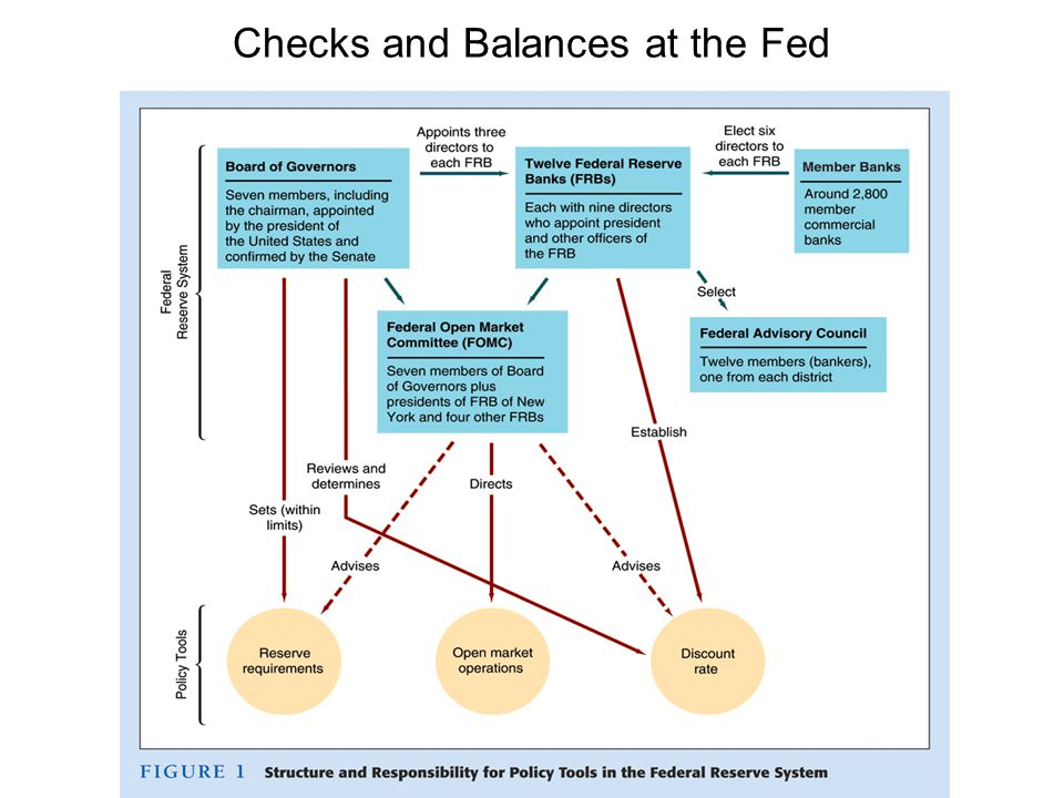 Checks and Balances at the Fed