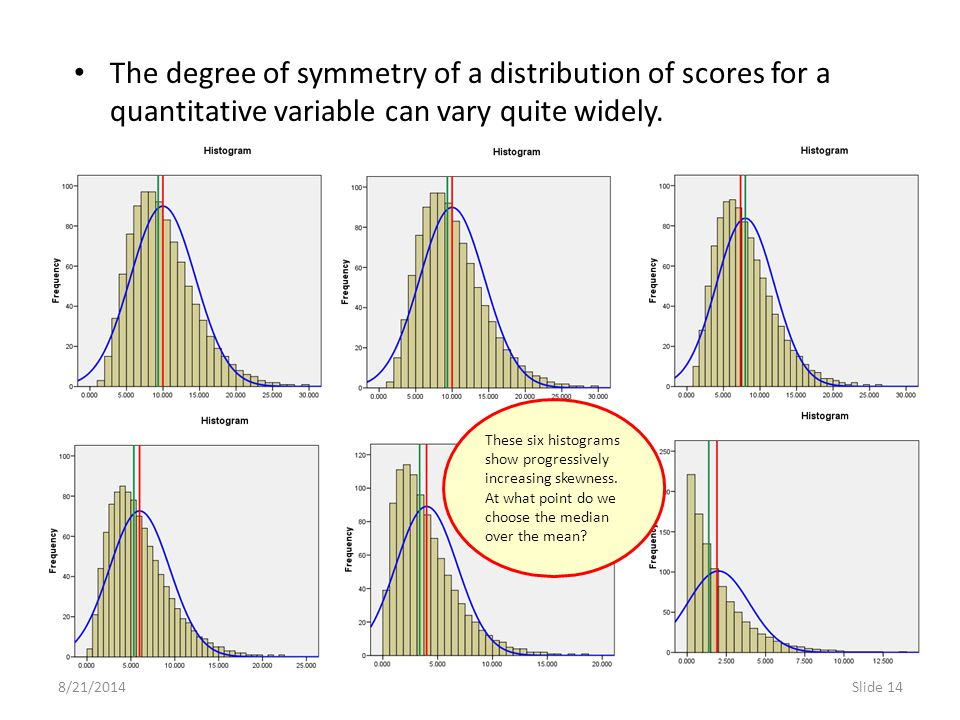 The degree of symmetry of a distribution of scores for a quantitative variable can vary quite widely.