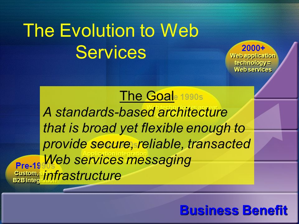 The Evolution to Web Services