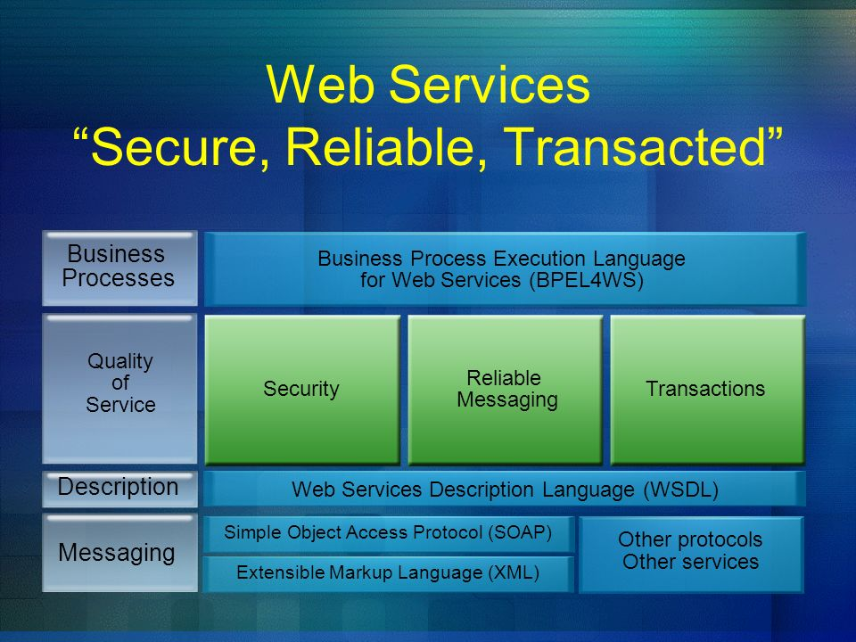 Web Services Secure, Reliable, Transacted