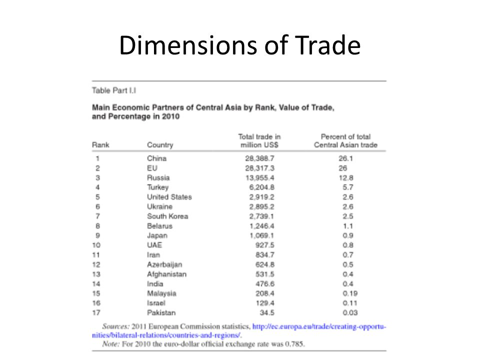 Dimensions of Trade