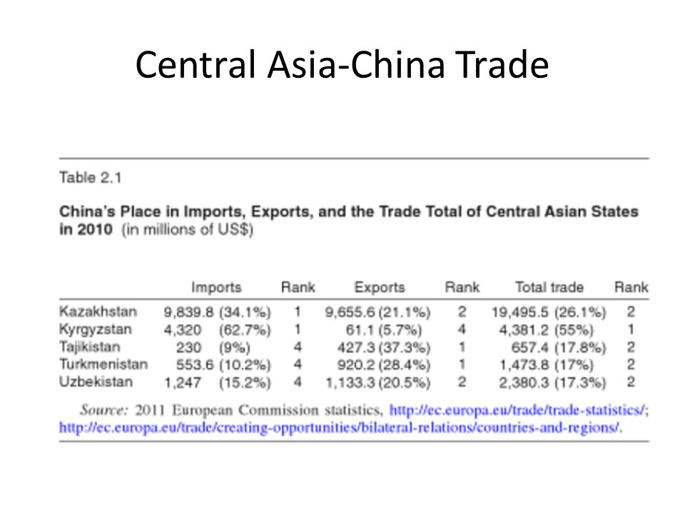 Central Asia-China Trade