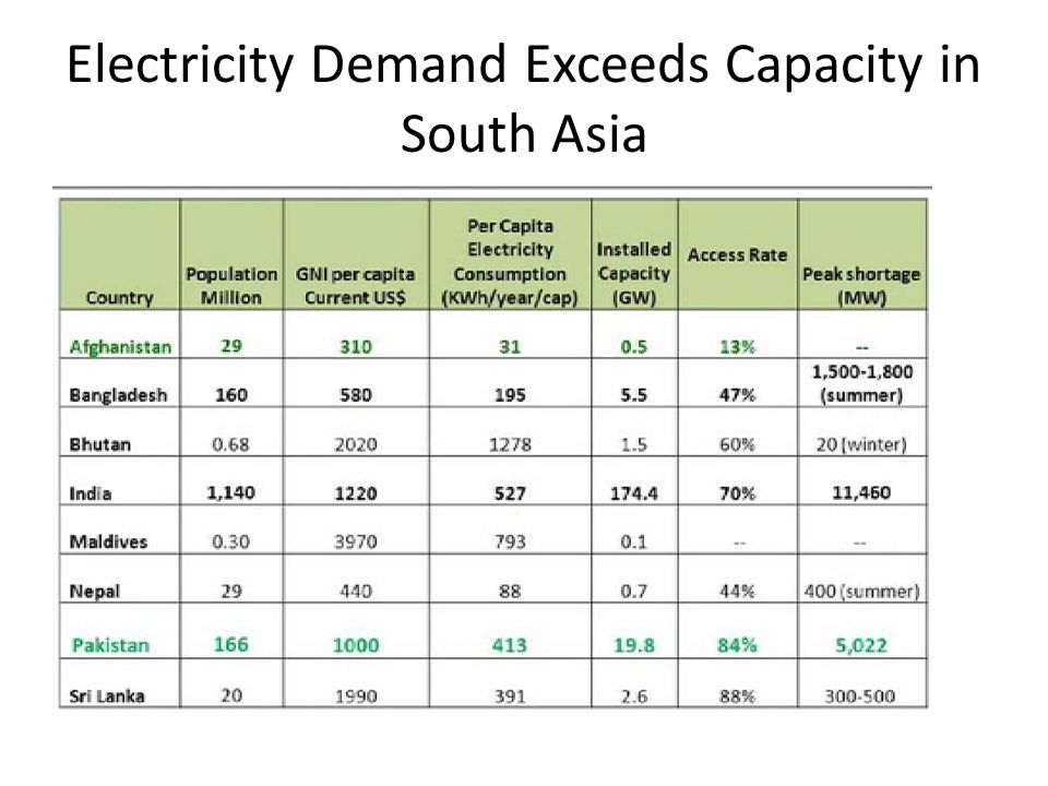 Electricity Demand Exceeds Capacity in South Asia